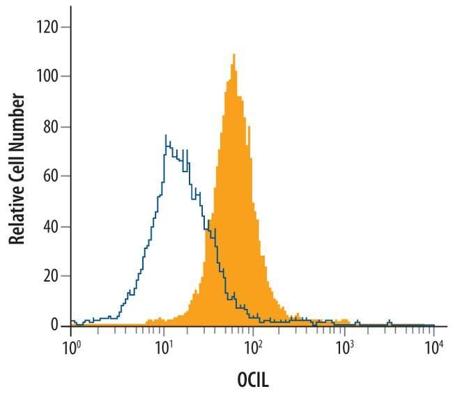 CLEC2D Antibody in Flow Cytometry (Flow)