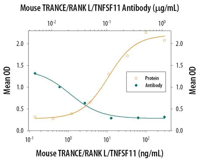 CD254 (RANK Ligand) Antibody in Neutralization (Neu)