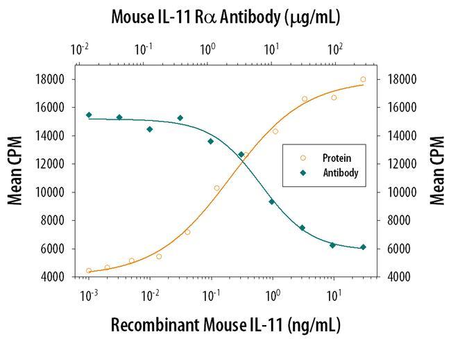 IL11RA Antibody in Neutralization (Neu)