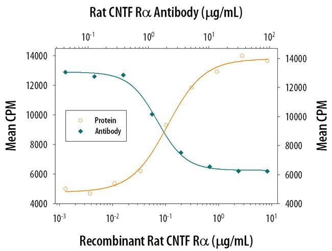 CNTFR Antibody in Neutralization