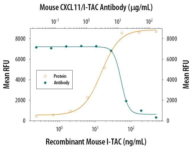 CXCL11 Antibody in Neutralization (Neu)