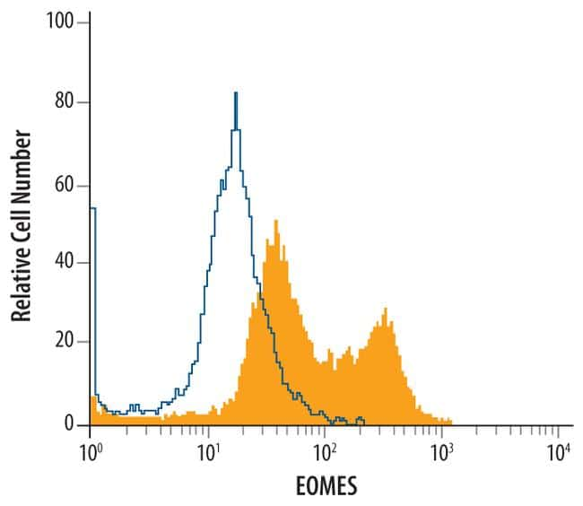 EOMES Antibody in Flow Cytometry (Flow)