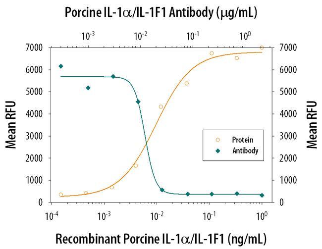 IL-1 alpha Antibody in Neutralization (Neu)