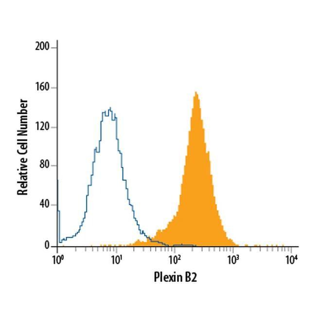 PLXNB2 Antibody in Flow Cytometry (Flow)