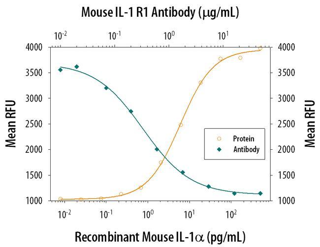 IL1R1 Antibody in Neutralization (Neu)