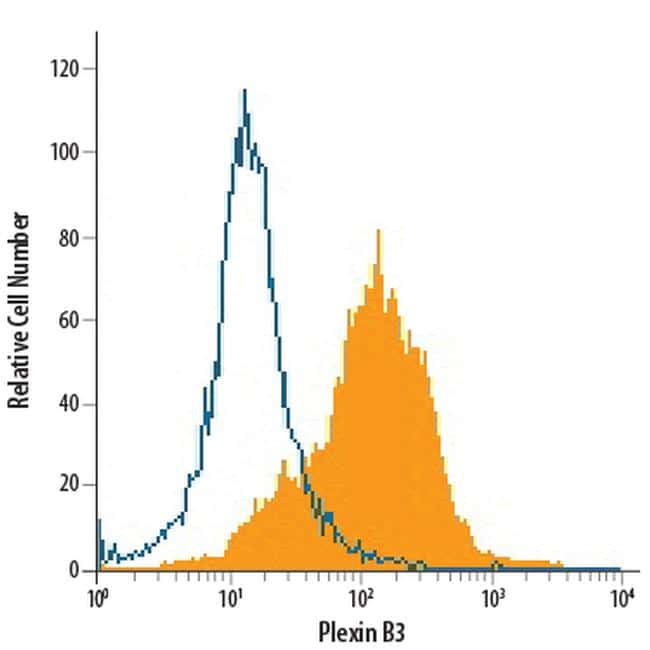 PLXNB3 Antibody in Flow Cytometry (Flow)