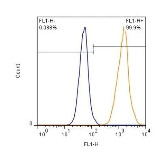 GLAST Antibody in Flow Cytometry (Flow)