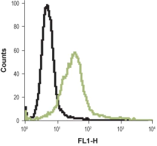 HRH2 (extracellular) Antibody in Flow Cytometry (Flow)