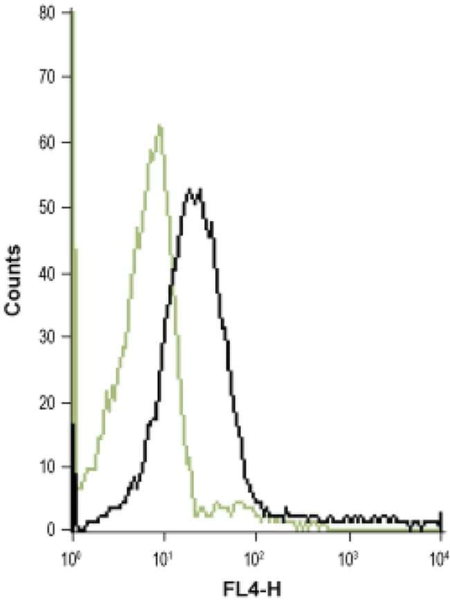 CHRNA7 (extracellular) Antibody in Flow Cytometry (Flow)