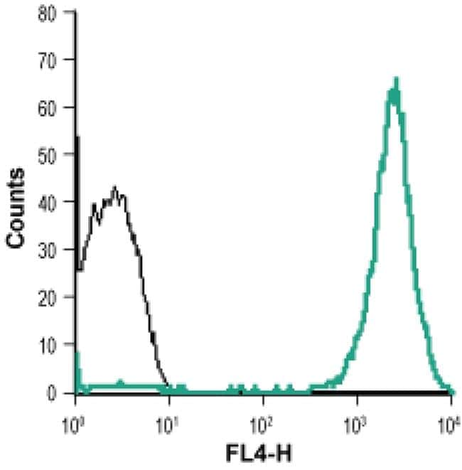 Neuropilin 2 (extracellular) Antibody in Flow Cytometry (Flow)