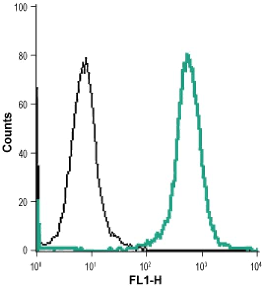 Nhe-1 (extracellular) Antibody in Flow Cytometry (Flow)