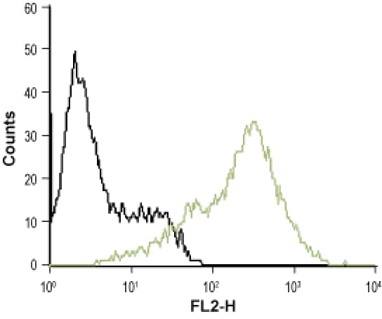 P2Y12 (extracellular) Antibody in Flow Cytometry (Flow)