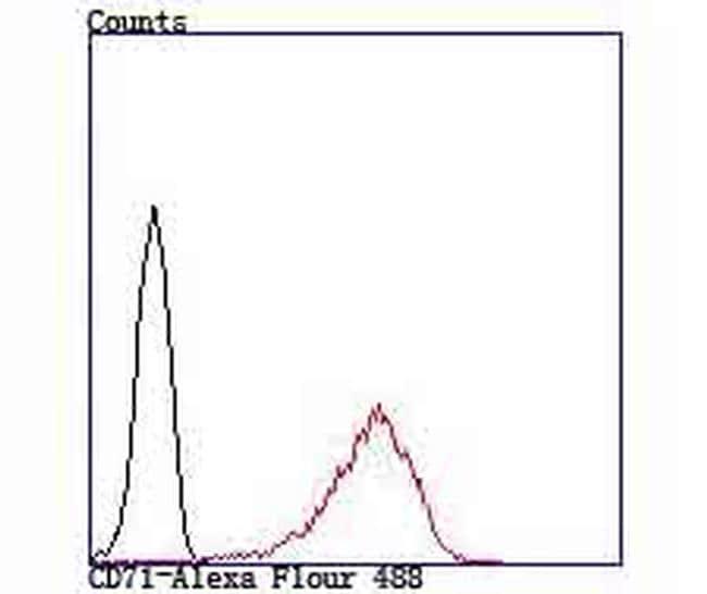ATF6 Antibody in Flow Cytometry (Flow)