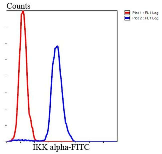 IKK alpha Antibody in Flow Cytometry (Flow)