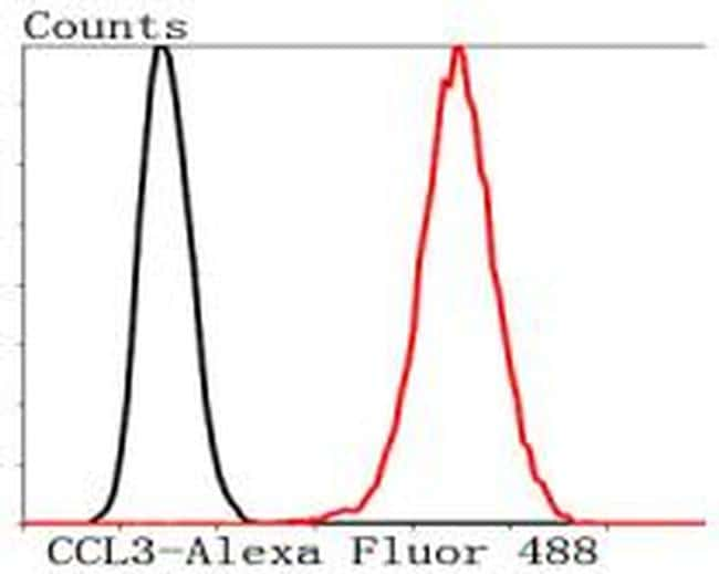 CCL3 (MIP-1 alpha) Antibody in Flow Cytometry (Flow)