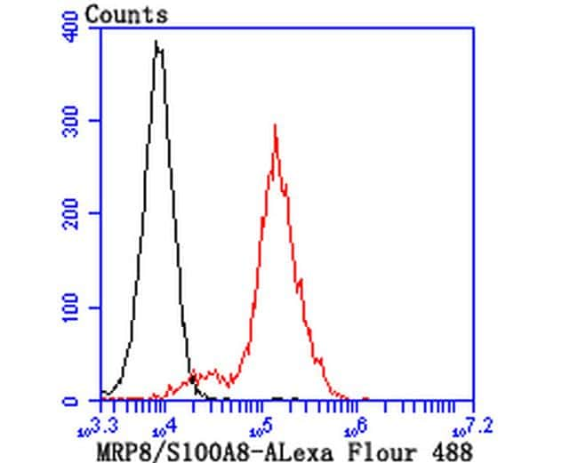 S100A8 Antibody in Flow Cytometry (Flow)