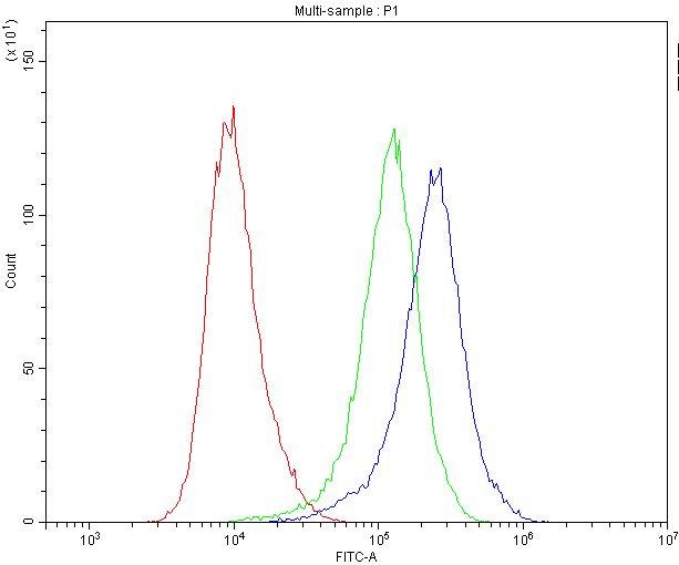 Caspase 8 Antibody in Flow Cytometry (Flow)