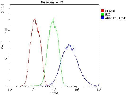 AKR1D1 Antibody in Flow Cytometry (Flow)