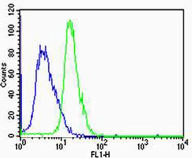 HTR1A Antibody in Flow Cytometry (Flow)
