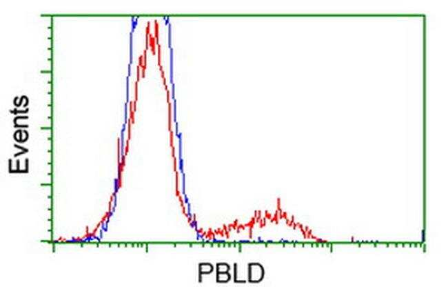 PBLD Antibody in Flow Cytometry (Flow)