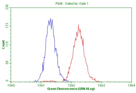 PDGFRB Antibody in Flow Cytometry (Flow)