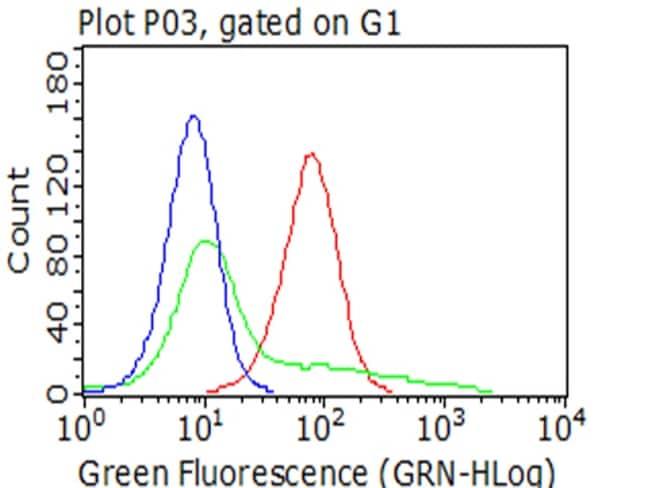 PDPN Antibody in Flow Cytometry (Flow)