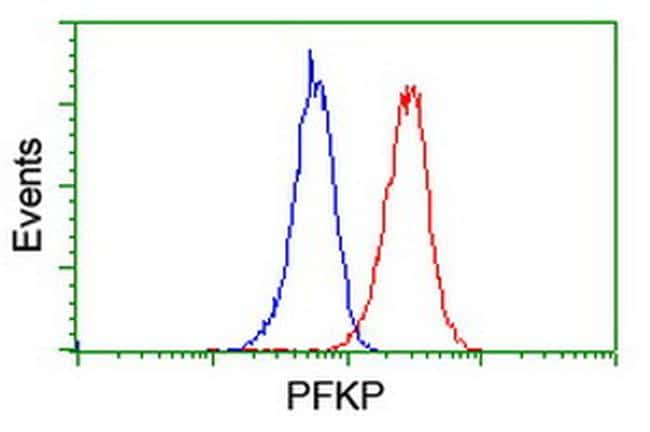PFKP Antibody in Flow Cytometry (Flow)