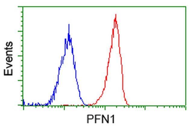 PFN1 Antibody in Flow Cytometry (Flow)