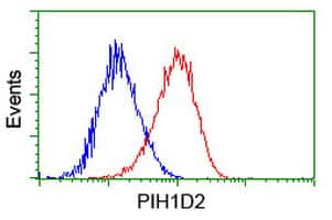 PIH1D2 Antibody in Flow Cytometry (Flow)