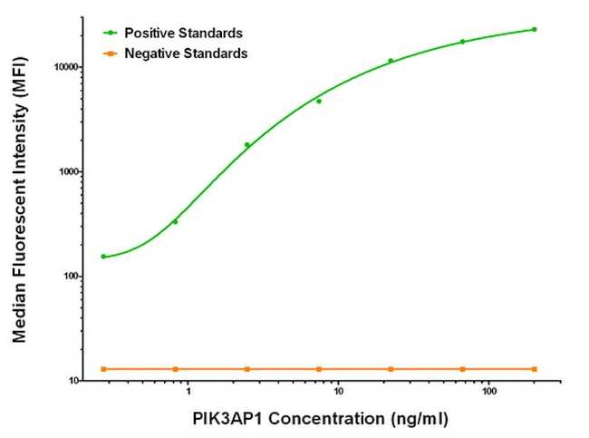 PIK3AP1 Antibody in Luminex (LUM)