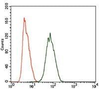 PIWIL4 Antibody in Flow Cytometry (Flow)