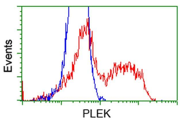PLEK Antibody in Flow Cytometry (Flow)