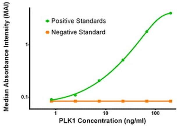 PLK1 Antibody in ELISA (ELISA)