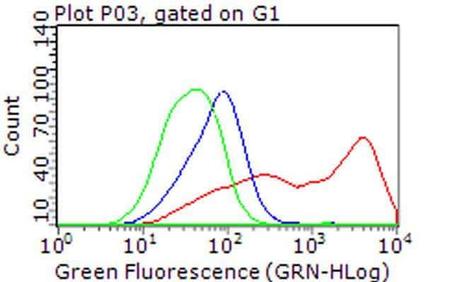 PLK1 Antibody in Flow Cytometry (Flow)