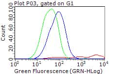 PLK1 Antibody in Flow Cytometry (Flow)