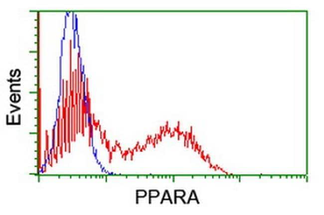 PPARA Antibody in Flow Cytometry (Flow)