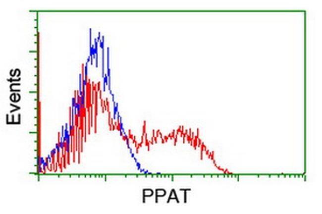 PPAT Antibody in Flow Cytometry (Flow)