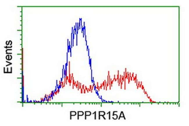 PPP1R15A Antibody in Flow Cytometry (Flow)