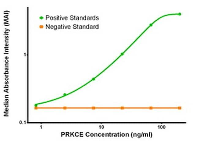 PRKCE Antibody in ELISA (ELISA)