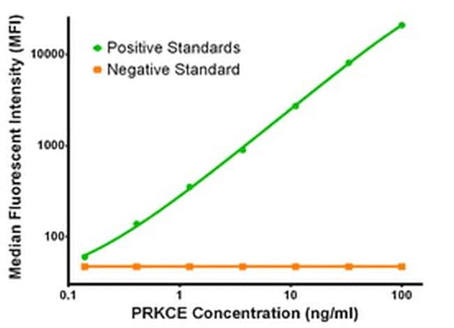 PRKCE Antibody in Luminex (LUM)