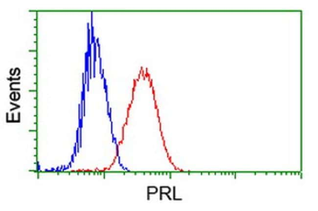 PRL Antibody in Flow Cytometry (Flow)