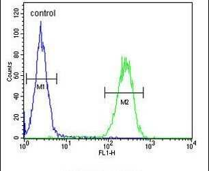 PRSS3 Antibody in Flow Cytometry (Flow)