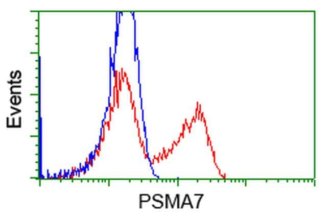 PSMA7 Antibody in Flow Cytometry (Flow)