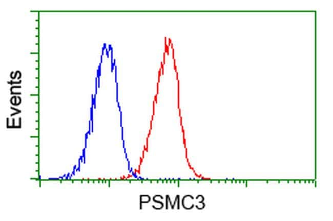 PSMC3 Antibody in Flow Cytometry (Flow)