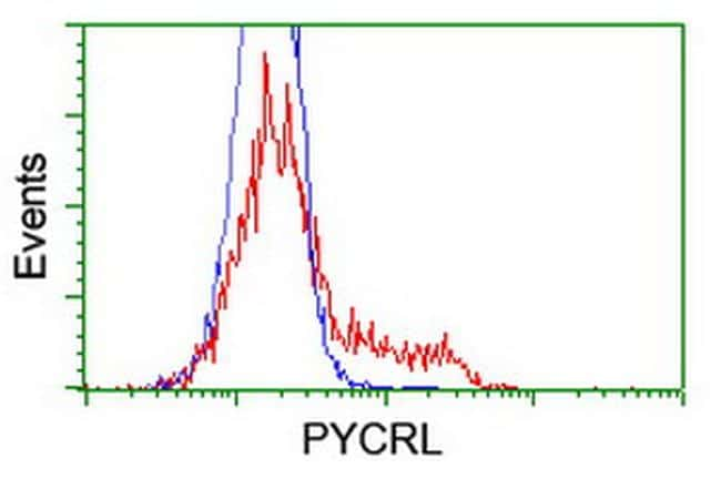 PYCRL Antibody in Flow Cytometry (Flow)