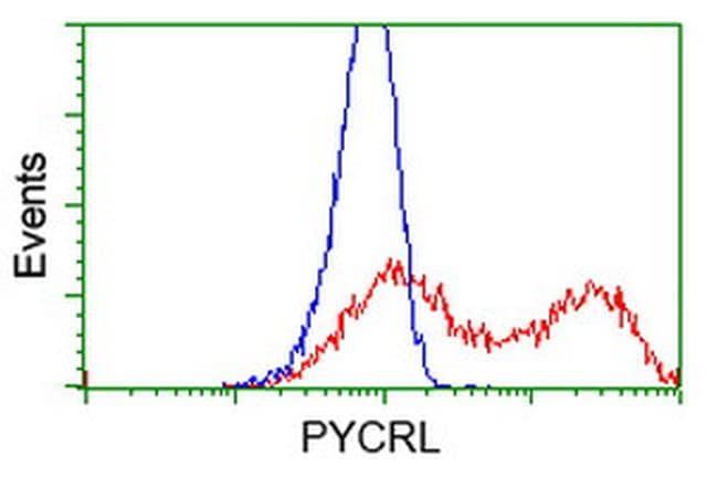 PYCRL Antibody in Flow Cytometry (Flow)