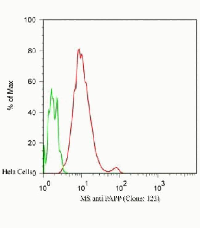 PARP Antibody in Flow Cytometry (Flow)