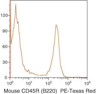 CD45R Antibody in Flow Cytometry (Flow)