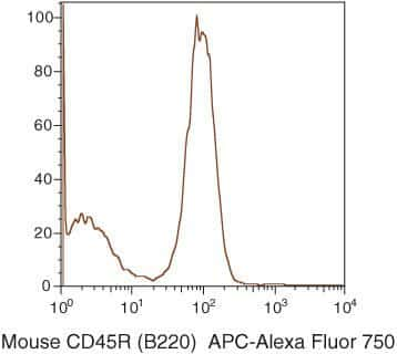 CD45R Antibody in Flow Cytometry (Flow)