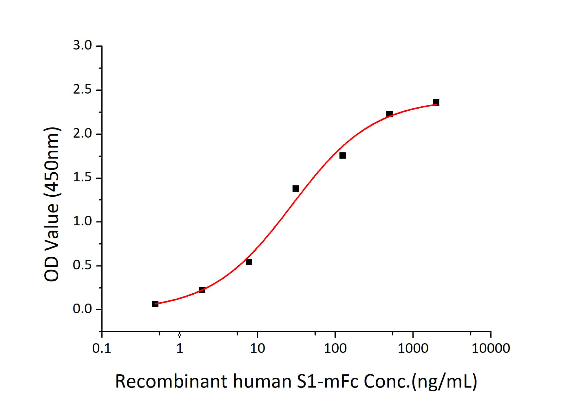 Human ACE2 (aa18-740) Fc Chimera Protein in Functional assay (FN)